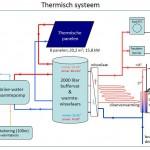 Thermisch Systeem Zon-Energiehuis