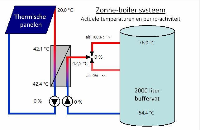 Huidige status van de temperaturen in het zonneboiler systeem